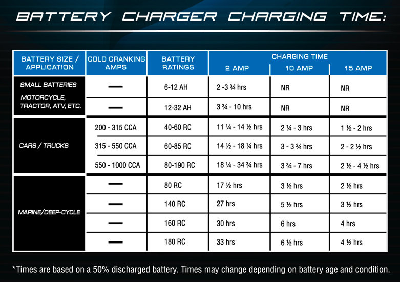 This Chart Shows What Kind Of Charge Sds You Can Expect From A