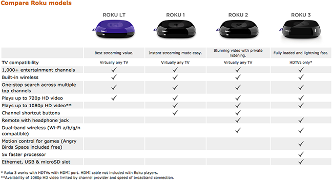 All Roku boxes offer 1000+ channels of HD streaming. (Click the pic to see your options.)