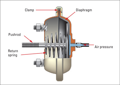 air brakeswhat     good sam camping blog