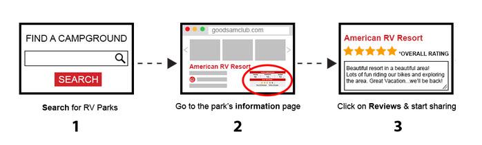 RVer Reviews 1-2-3 diagram