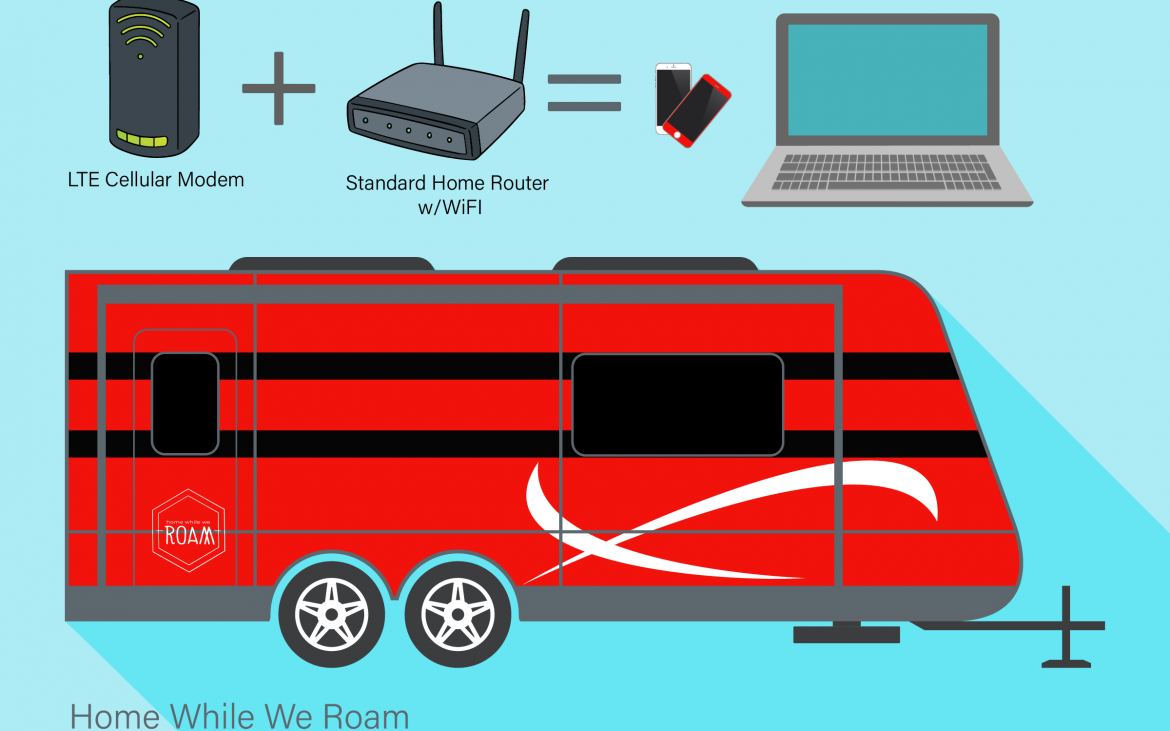 Graphic of RV and Internet Modem